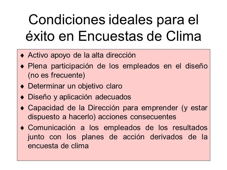 Condiciones ideales para el éxito en Encuestas de Clima Activo apoyo de la alta dirección Plena participación de los empleados en el diseño (no es fre