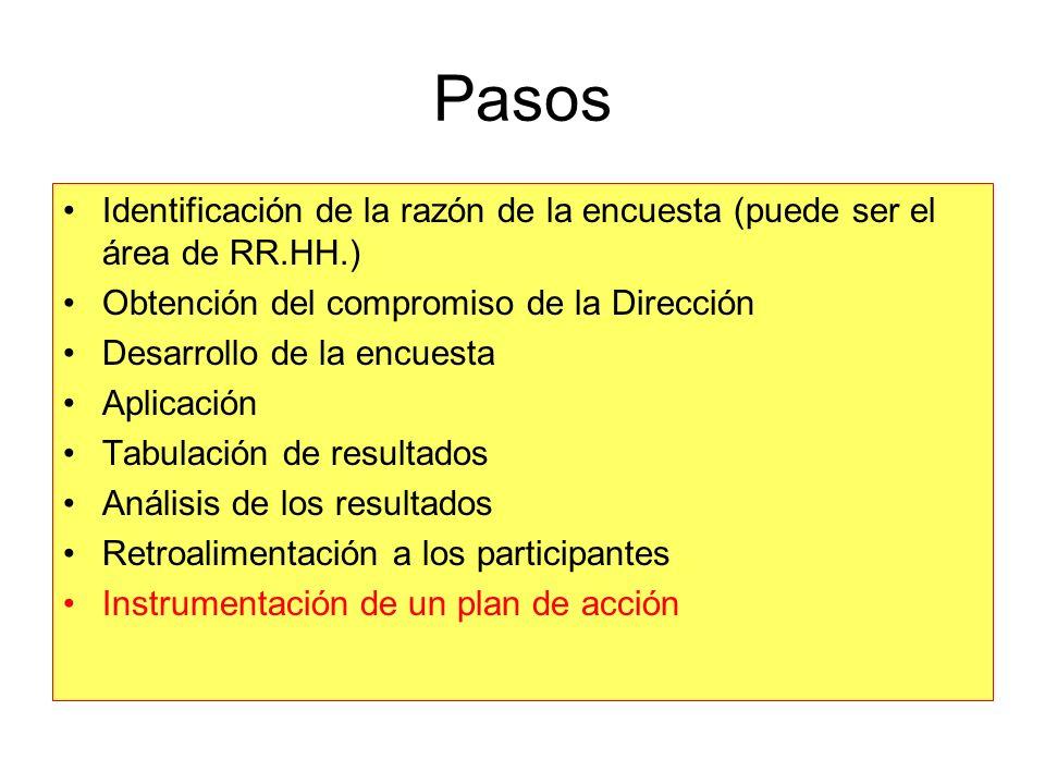 Pasos Identificación de la razón de la encuesta (puede ser el área de RR.HH.) Obtención del compromiso de la Dirección Desarrollo de la encuesta Aplic