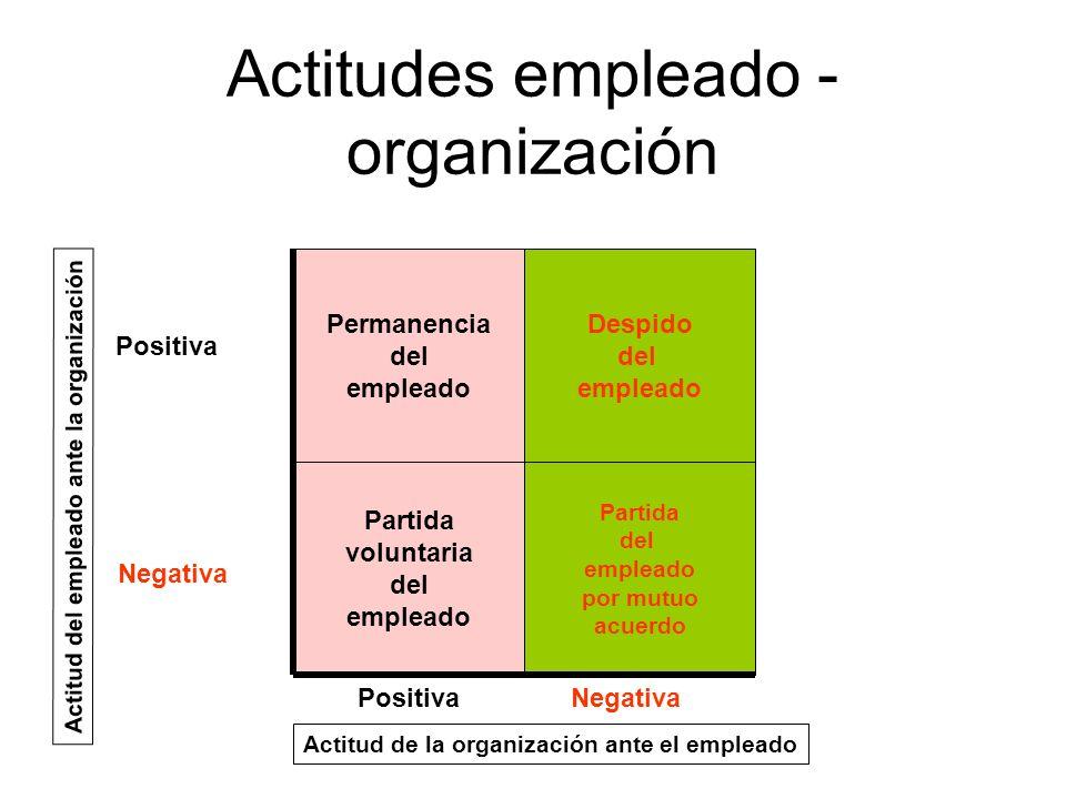 Actitudes empleado - organización Permanencia del empleado Partida voluntaria del empleado Despido del empleado Partida del empleado por mutuo acuerdo
