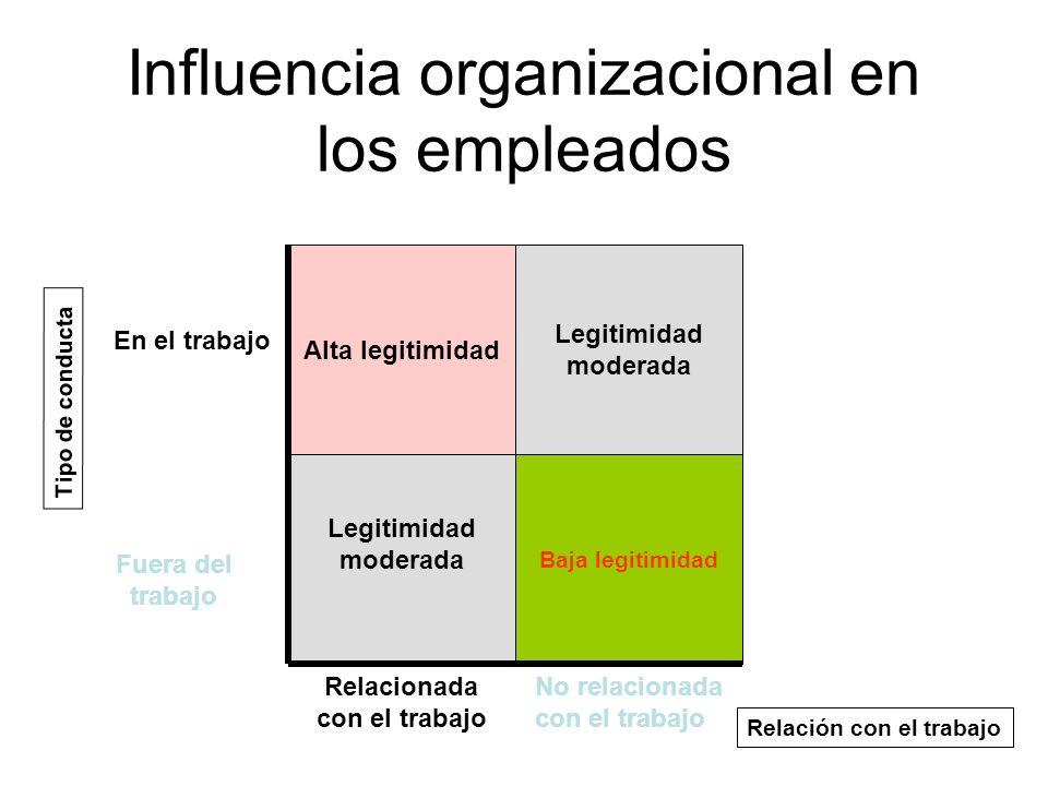 Influencia organizacional en los empleados Alta legitimidad Legitimidad moderada Legitimidad moderada Baja legitimidad En el trabajo Relacionada con e