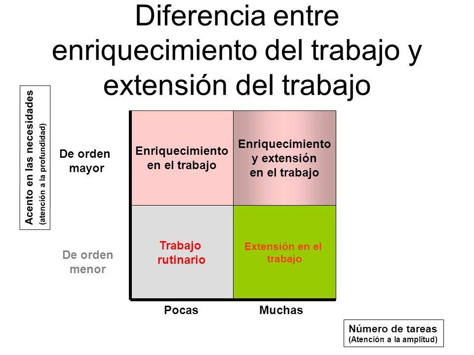 Diferencia entre enriquecimiento del trabajo y extensión del trabajo Enriquecimiento en el trabajo Trabajo rutinario Enriquecimiento y extensión en el