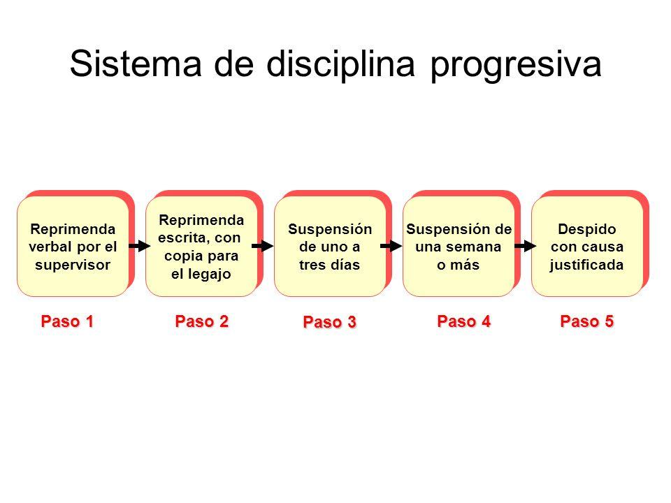 Sistema de disciplina progresiva Reprimenda verbal por el supervisor Reprimenda verbal por el supervisor Despido con causa justificada Despido con cau