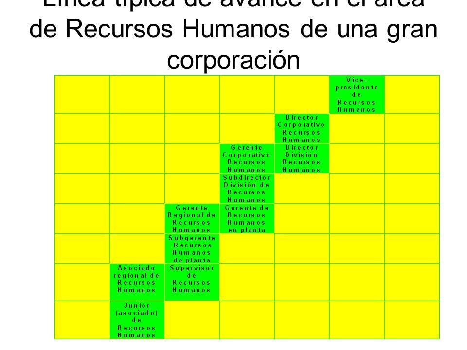 Etapas de carrera según Sherman òPreparación para el trabajo: hasta los 25 años òPreparación para el trabajo: hasta los 25 años.