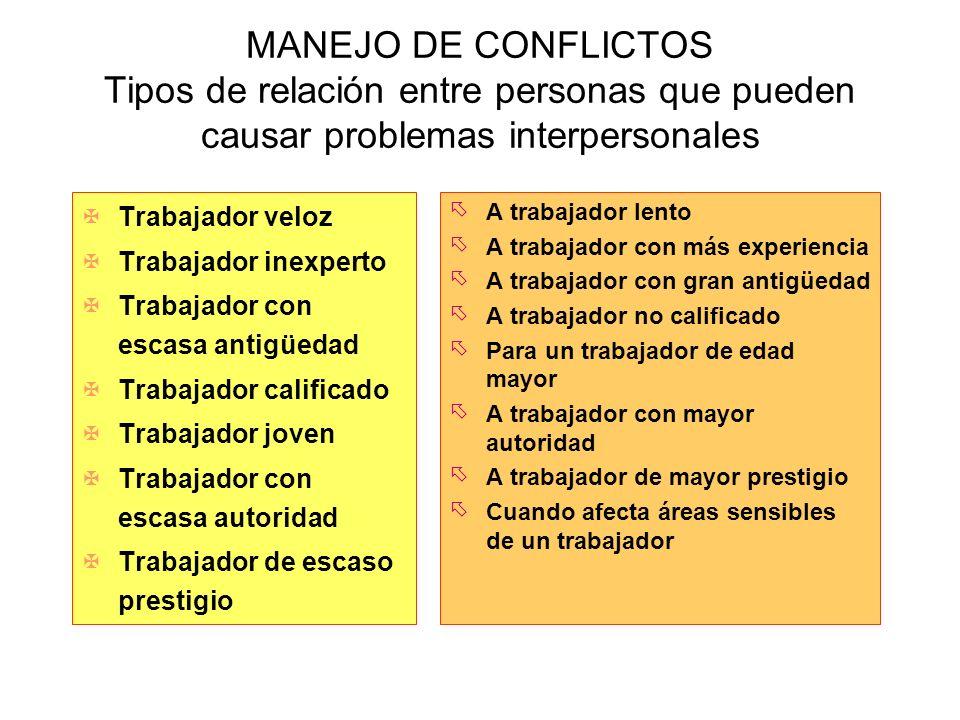 MANEJO DE CONFLICTOS Tipos de relación entre personas que pueden causar problemas interpersonales XTrabajador veloz XTrabajador inexperto XTrabajador