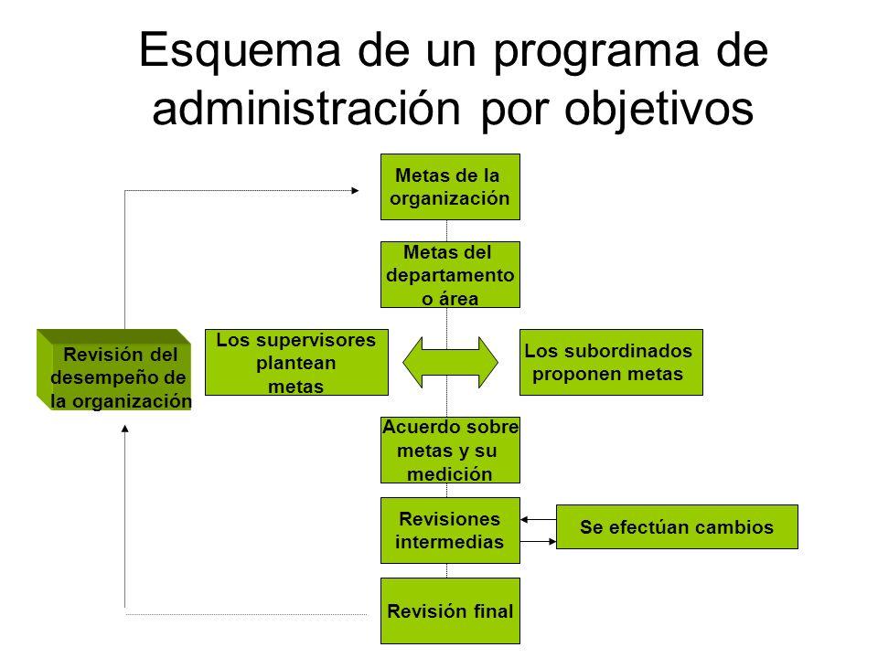 Esquema de un programa de administración por objetivos Metas de la organización Metas del departamento o área Los subordinados proponen metas Los supe
