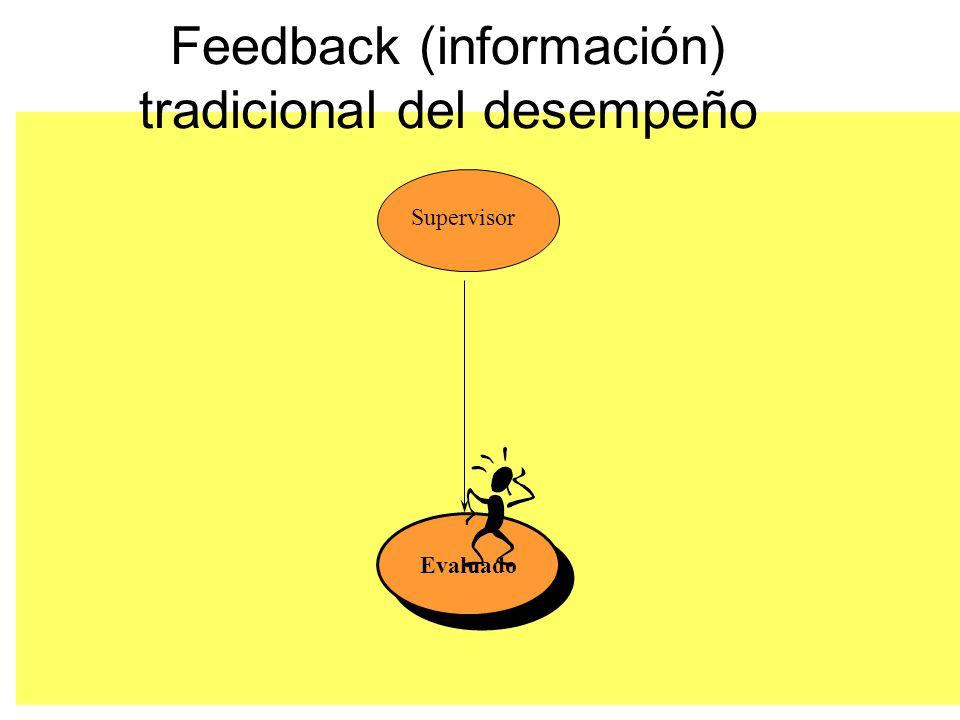 Feedback (información) tradicional del desempeño Evaluado Supervisor