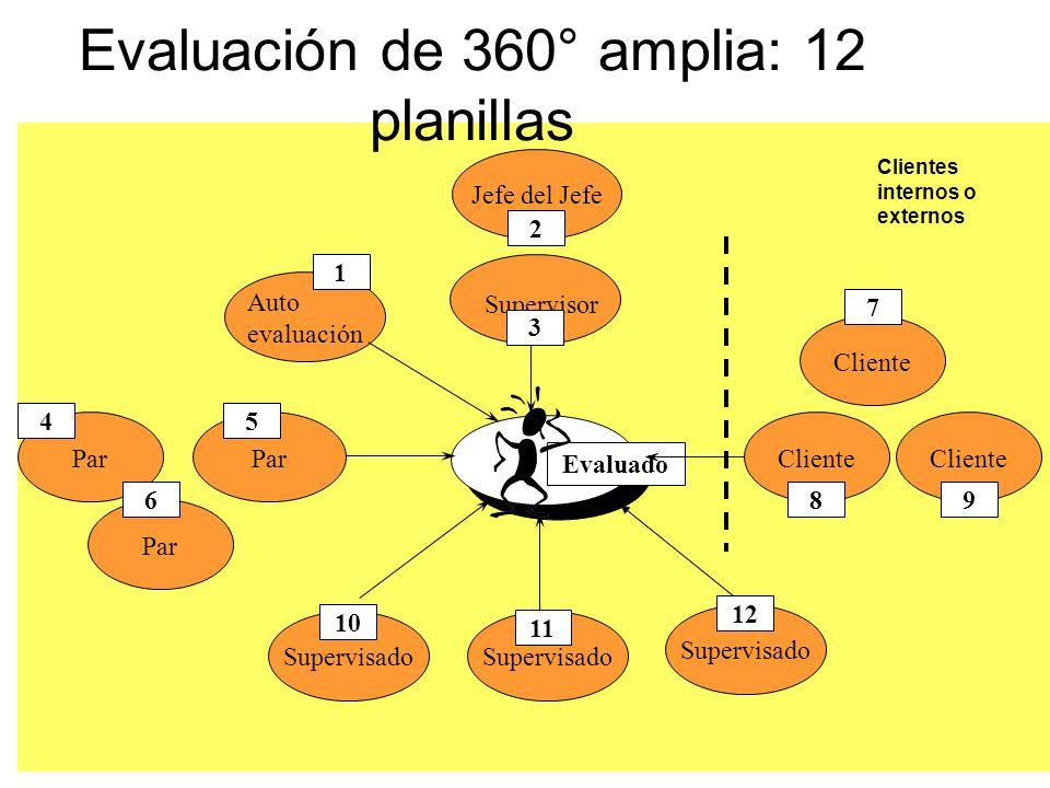 Par Supervisado Evaluado Auto evaluación Supervisor Par Supervisado 1 45 10 12 11 3 6 Evaluación de 360° amplia: 12 planillas Jefe del Jefe 2 Cliente