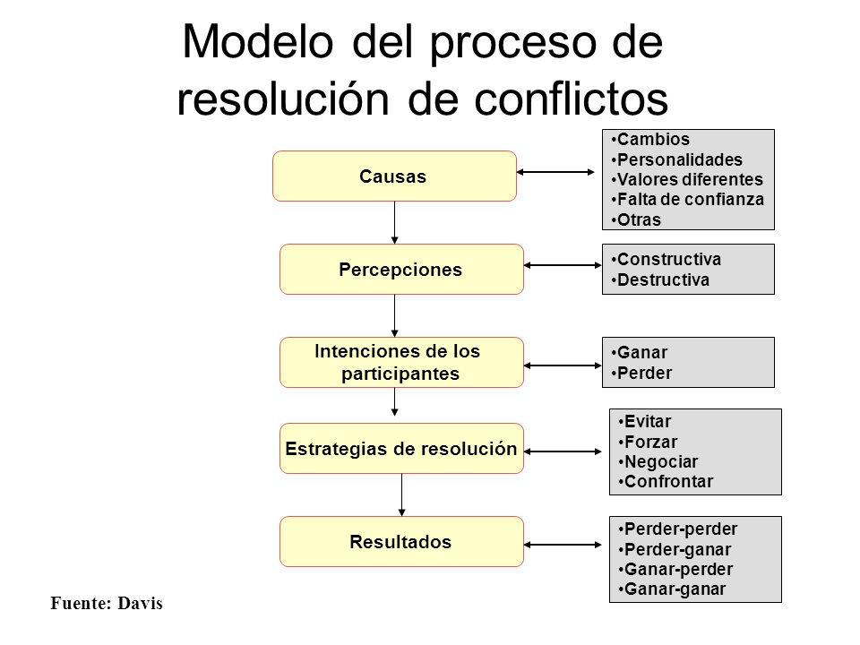 Modelo del proceso de resolución de conflictos Fuente: Davis Causas Percepciones Intenciones de los participantes Estrategias de resolución Resultados