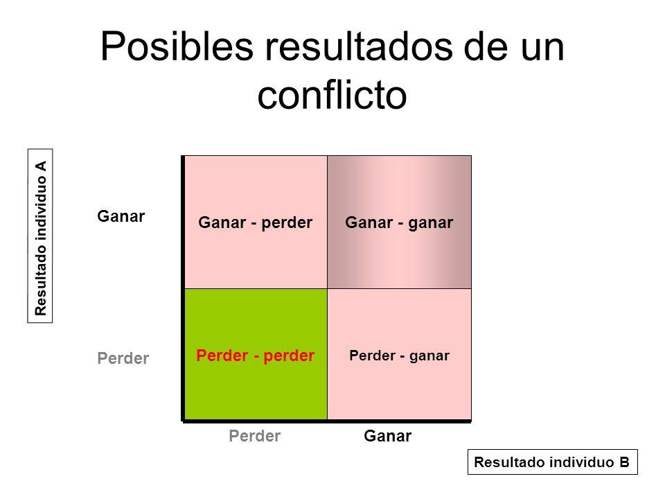 Posibles resultados de un conflicto Ganar - perder Perder - perder Ganar - ganar Perder - ganar Ganar Perder Ganar Resultado individuo A Resultado ind