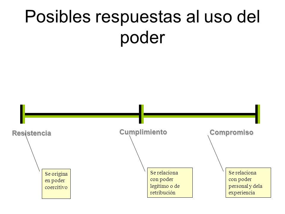 Posibles respuestas al uso del poder Resistencia Cumplimiento Compromiso Se origina en poder coercitivo Se relaciona con poder legítimo o de retribuci
