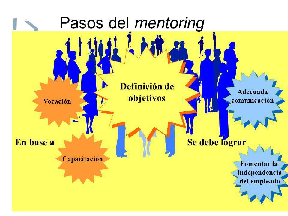 Pasos del mentoring Definición de objetivos Vocación Capacitación En base aSe debe lograr Adecuada comunicación Fomentar la independencia del empleado