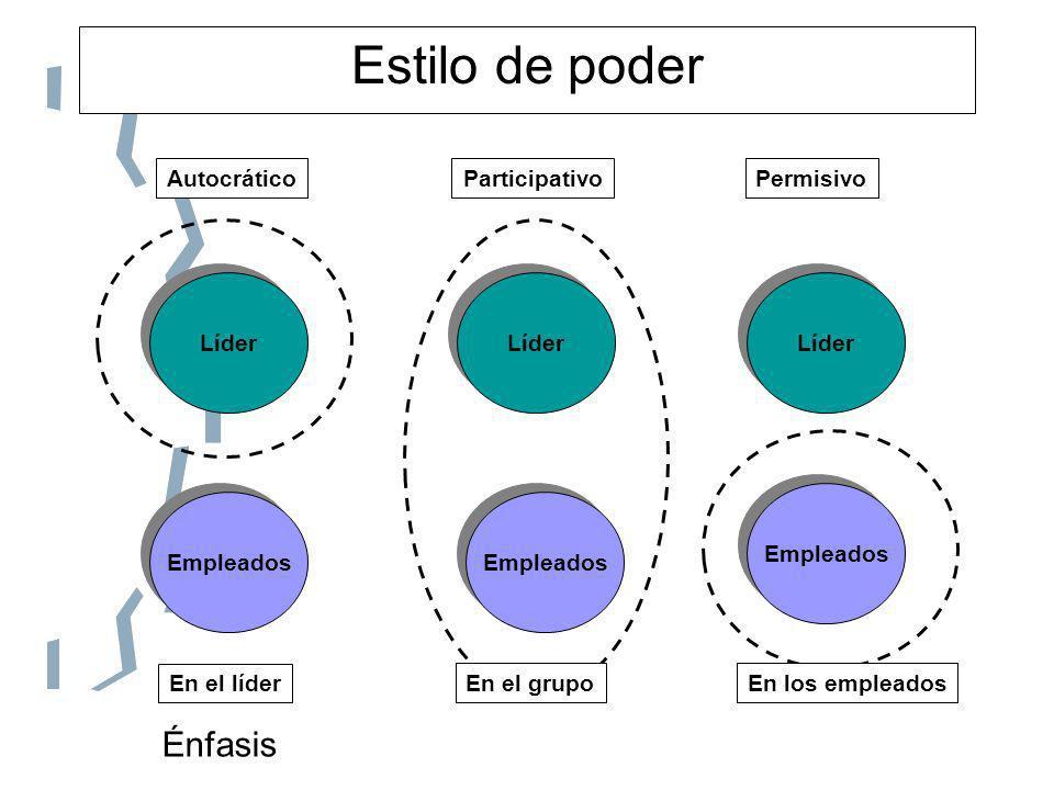 Estilo de poder Líder Empleados Líder Empleados AutocráticoParticipativoPermisivo Énfasis En el líder En los empleadosEn el grupo