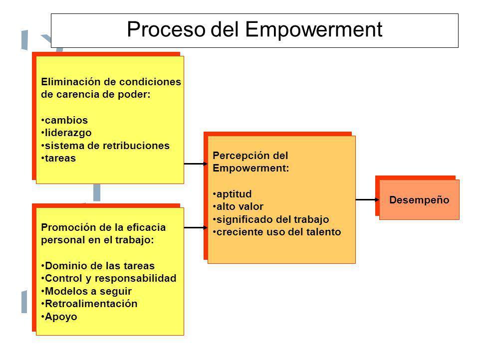 Proceso del Empowerment Eliminación de condiciones de carencia de poder: cambios liderazgo sistema de retribuciones tareas Eliminación de condiciones