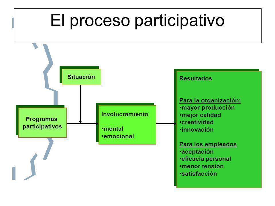 El proceso participativo Resultados Para la organización: mayor producción mejor calidad creatividad innovación Para los empleados aceptación eficacia