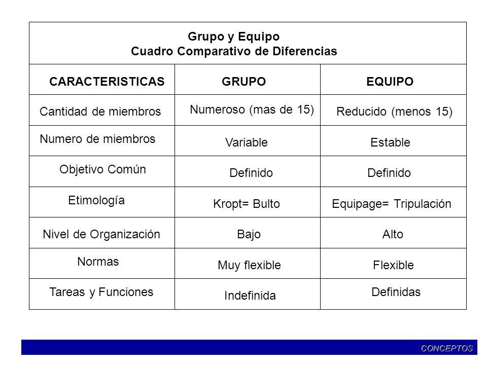 Grupo y Equipo Cuadro Comparativo de Diferencias CARACTERISTICASGRUPOEQUIPO Cantidad de miembros Numero de miembros Objetivo Común Etimología Nivel de