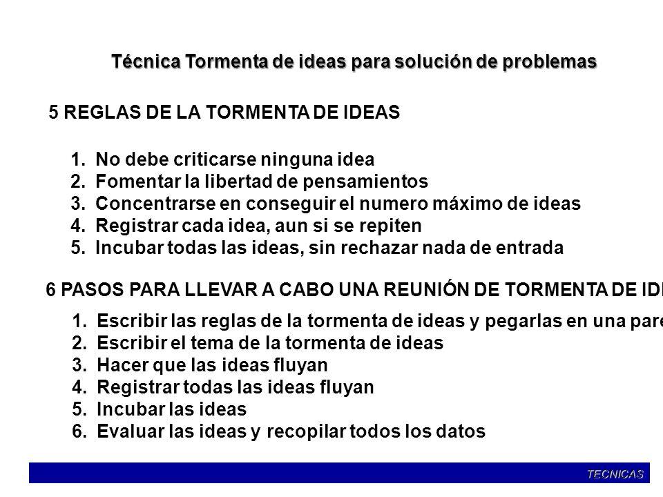 Técnica Tormenta de ideas para solución de problemas 5 REGLAS DE LA TORMENTA DE IDEAS 1.No debe criticarse ninguna idea 2.Fomentar la libertad de pens
