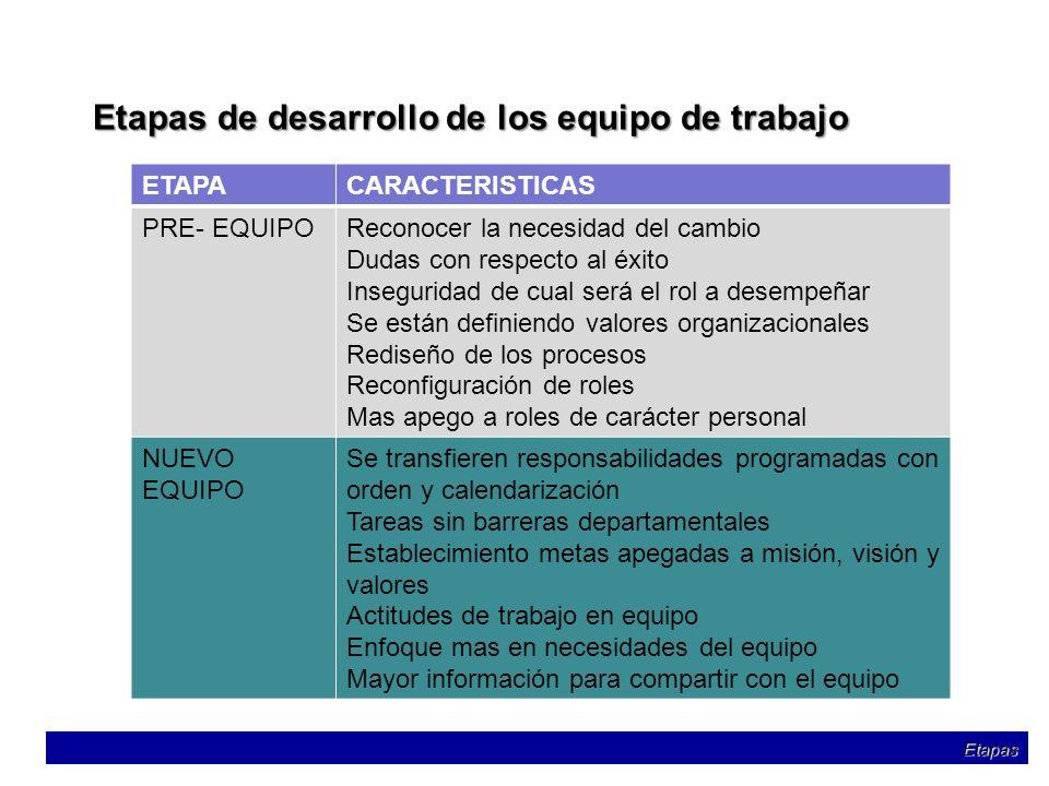 Etapas de desarrollo de los equipo de trabajo ETAPACARACTERISTICAS PRE- EQUIPOReconocer la necesidad del cambio Dudas con respecto al éxito Insegurida
