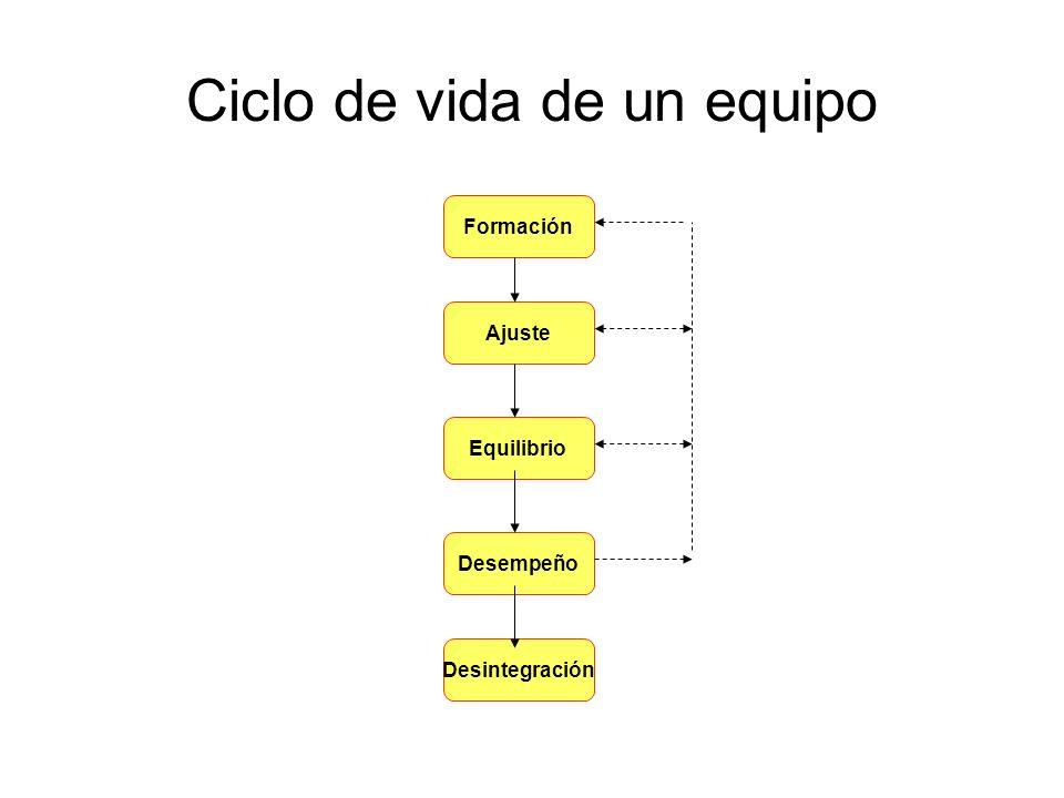 Ciclo de vida de un equipo Formación Ajuste Equilibrio Desempeño Desintegración