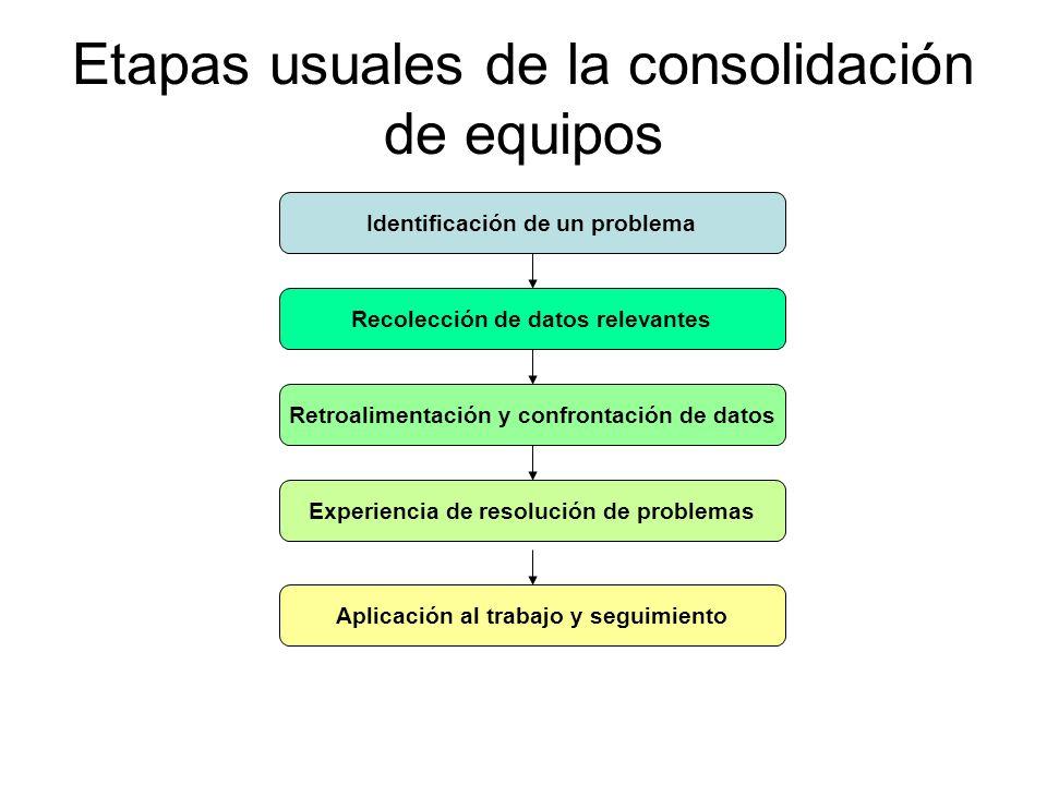 Etapas usuales de la consolidación de equipos Identificación de un problema Recolección de datos relevantes Retroalimentación y confrontación de datos