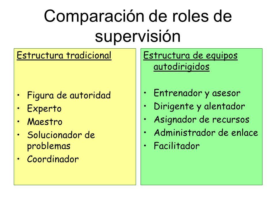 Comparación de roles de supervisión Estructura tradicional Figura de autoridad Experto Maestro Solucionador de problemas Coordinador Estructura de equ