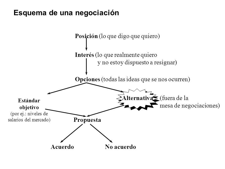 Esquema de una negociación Posición (lo que digo que quiero) Interés (lo que realmente quiero y no estoy dispuesto a resignar) Opciones (todas las ide