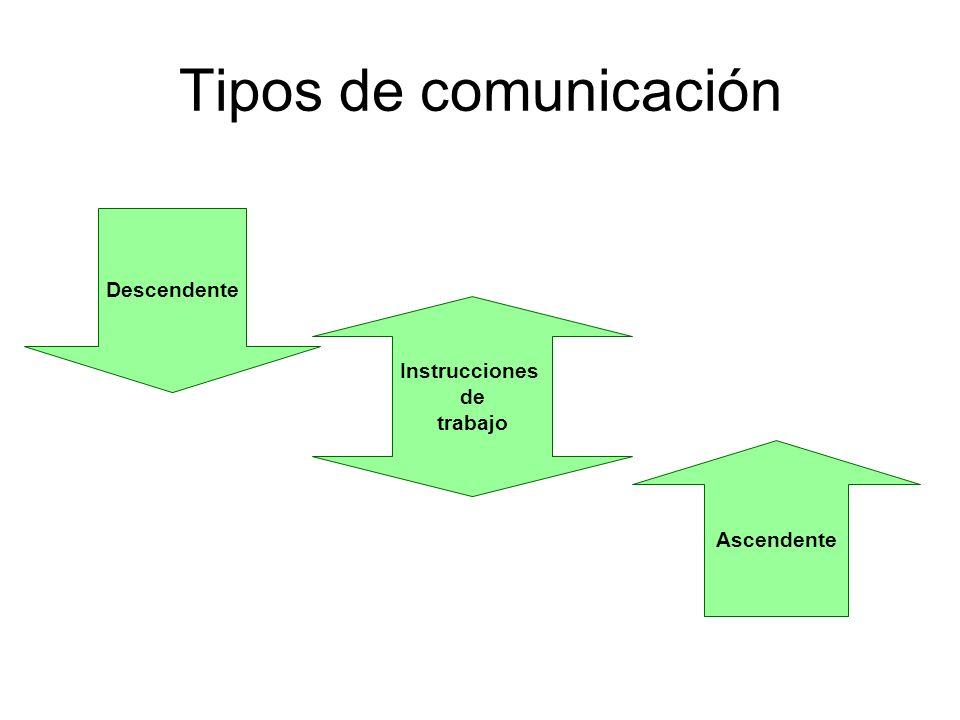 Tipos de comunicación Ascendente Descendente Instrucciones de trabajo