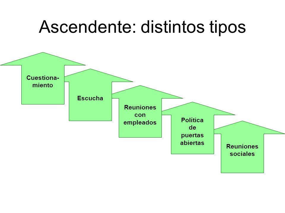 Comparación de roles de supervisión Estructura tradicional Figura de autoridad Experto Maestro Solucionador de problemas Coordinador Estructura de equipos autodirigidos Entrenador y asesor Dirigente y alentador Asignador de recursos Administrador de enlace Facilitador