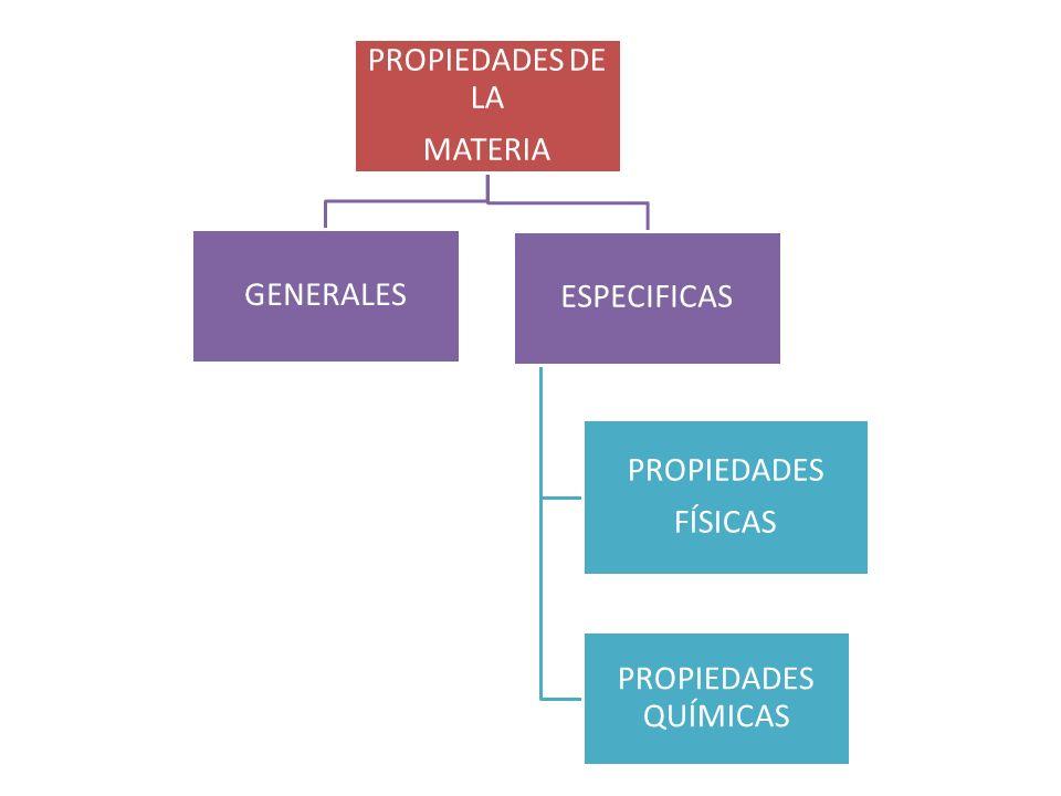 PROPIEDADES DE LA MATERIA GENERALES ESPECIFICAS PROPIEDADES FÍSICAS PROPIEDADES QUÍMICAS