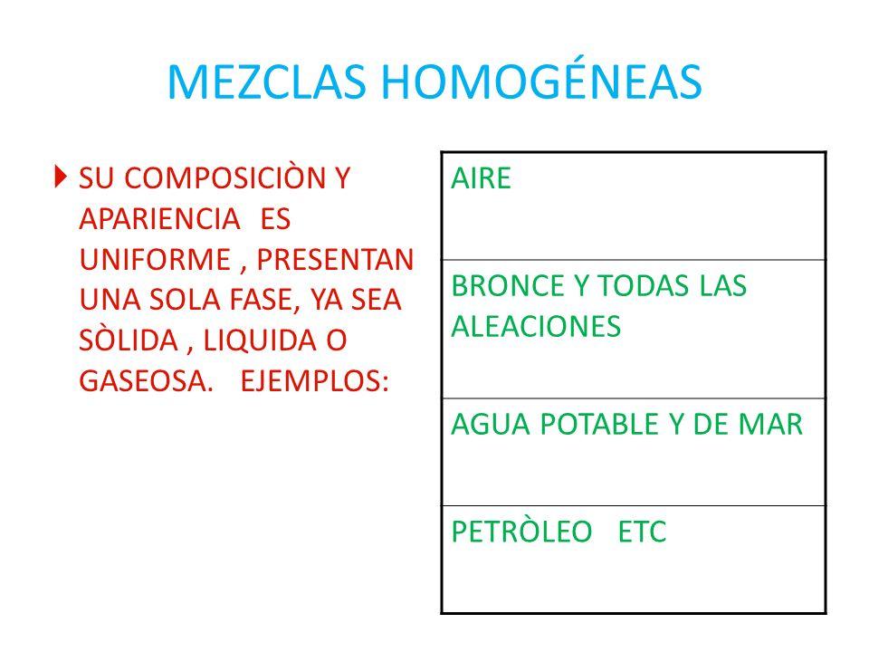 MEZCLAS HOMOGÉNEAS SU COMPOSICIÒN Y APARIENCIA ES UNIFORME, PRESENTAN UNA SOLA FASE, YA SEA SÒLIDA, LIQUIDA O GASEOSA. EJEMPLOS: AIRE BRONCE Y TODAS L