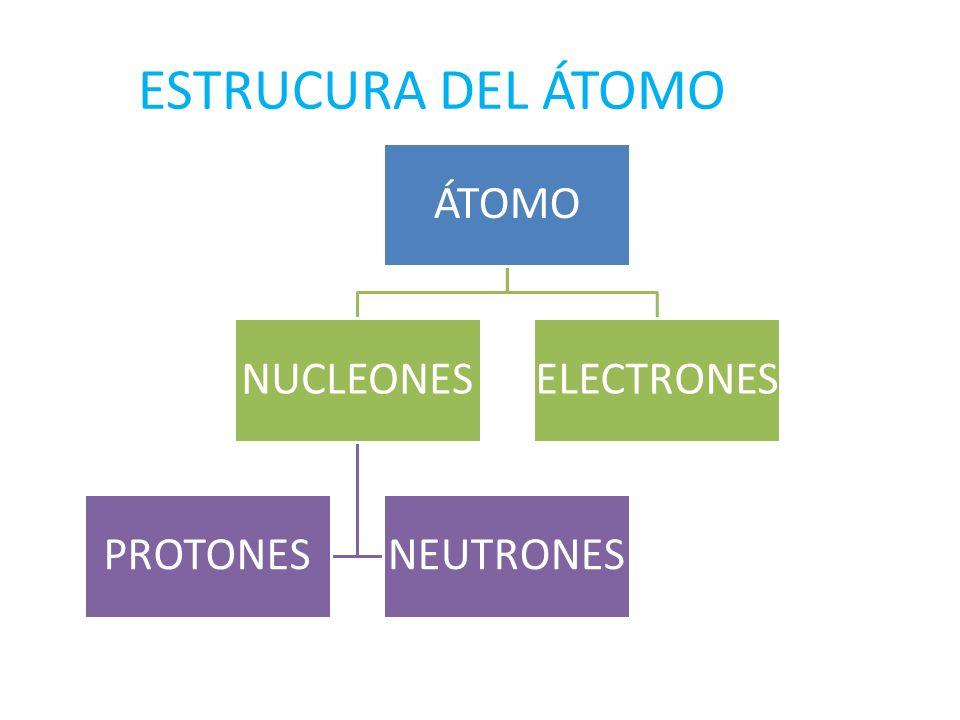 ESTRUCURA DEL ÁTOMO ÁTOMO NUCLEONES PROTONESNEUTRONES ELECTRONES