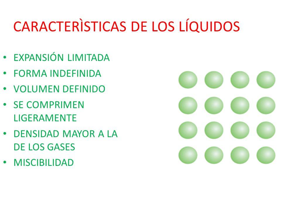 CARACTERÌSTICAS DE LOS LÍQUIDOS EXPANSIÓN LIMITADA FORMA INDEFINIDA VOLUMEN DEFINIDO SE COMPRIMEN LIGERAMENTE DENSIDAD MAYOR A LA DE LOS GASES MISCIBI