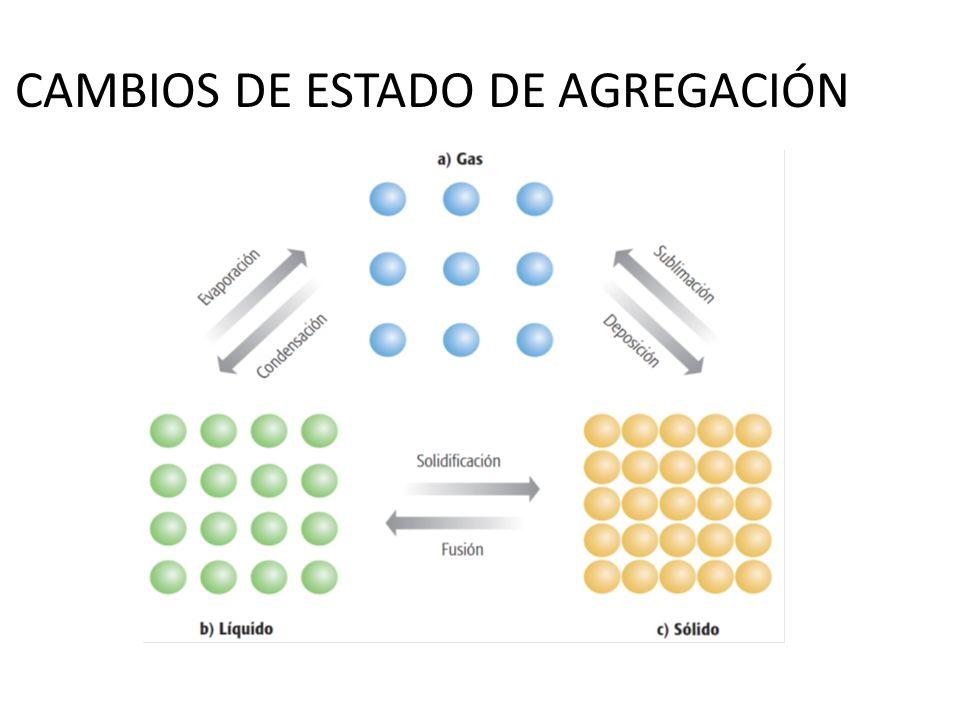 OTRAS FORMAS DE LA MATERIA CRISTALES LÍQUIDOS MATERIALES AMORFOS PLASMA
