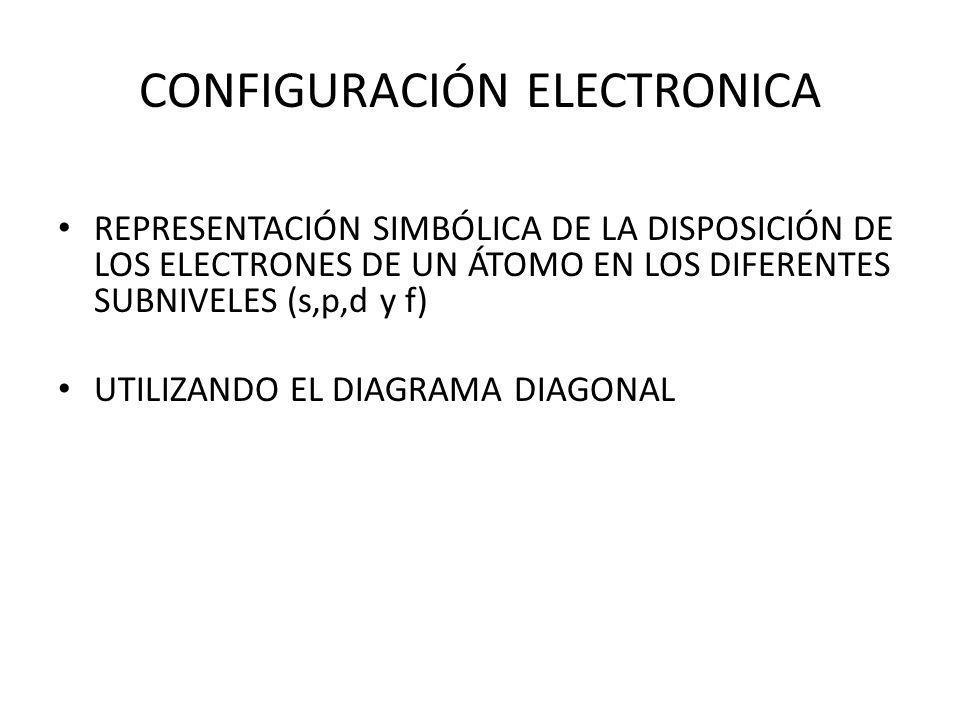CONFIGURACIÓN ELECTRONICA REPRESENTACIÓN SIMBÓLICA DE LA DISPOSICIÓN DE LOS ELECTRONES DE UN ÁTOMO EN LOS DIFERENTES SUBNIVELES (s,p,d y f) UTILIZANDO