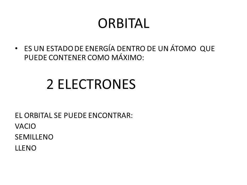 ORBITAL ES UN ESTADO DE ENERGÍA DENTRO DE UN ÁTOMO QUE PUEDE CONTENER COMO MÁXIMO: 2 ELECTRONES EL ORBITAL SE PUEDE ENCONTRAR: VACIO SEMILLENO LLENO