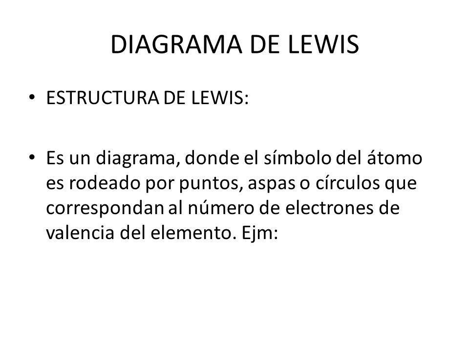 DIAGRAMA DE LEWIS ESTRUCTURA DE LEWIS: Es un diagrama, donde el símbolo del átomo es rodeado por puntos, aspas o círculos que correspondan al número d