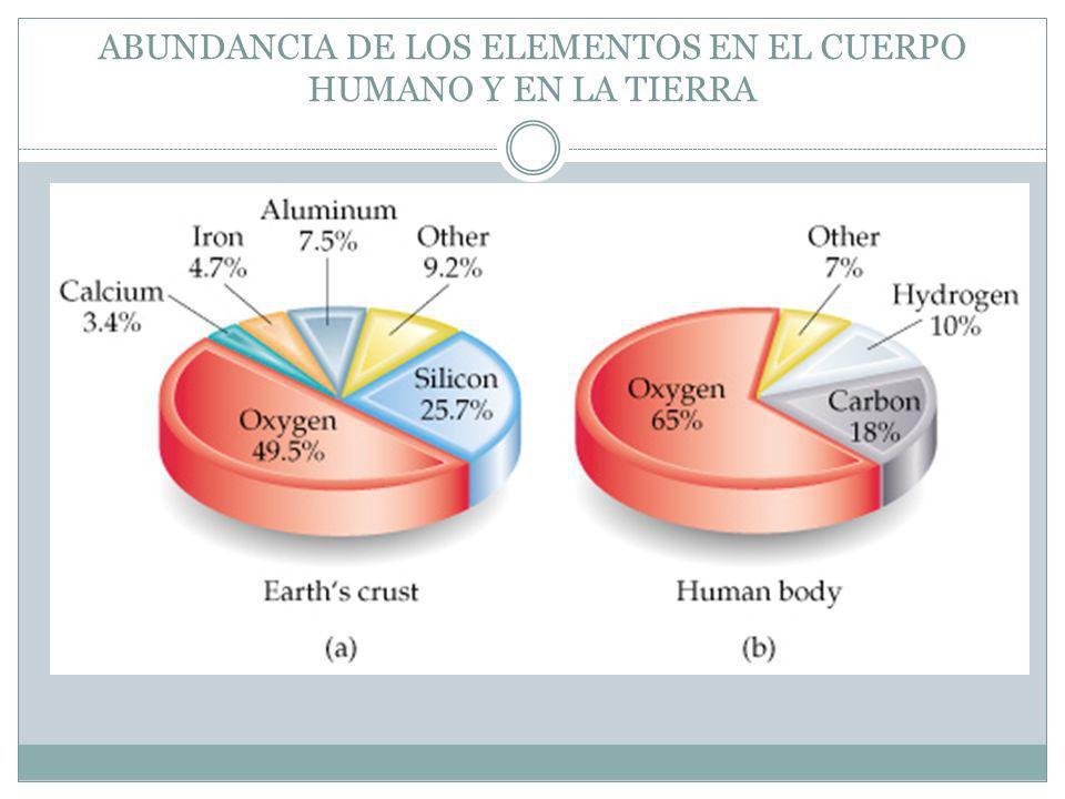 ABUNDANCIA DE LOS ELEMENTOS EN EL CUERPO HUMANO Y EN LA TIERRA