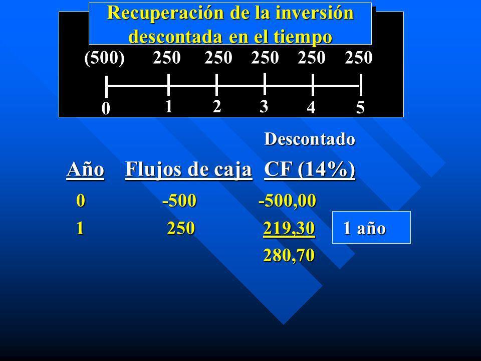 Recuperación de la inversión descontada en el tiempo 0 123 45 (500) 250 250 250 250 250 Descontado Descontado Año Flujos de caja CF (14%) 0-500-500,00