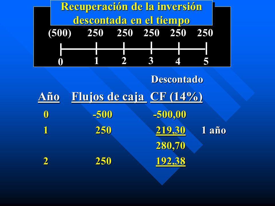 Recuperación de la inversión descontada en el tiempo 0 123 45 (500) 250 250 250 250 250 Descontado Descontado Año Flujos de caja CF (14%) 0-500 -500,0