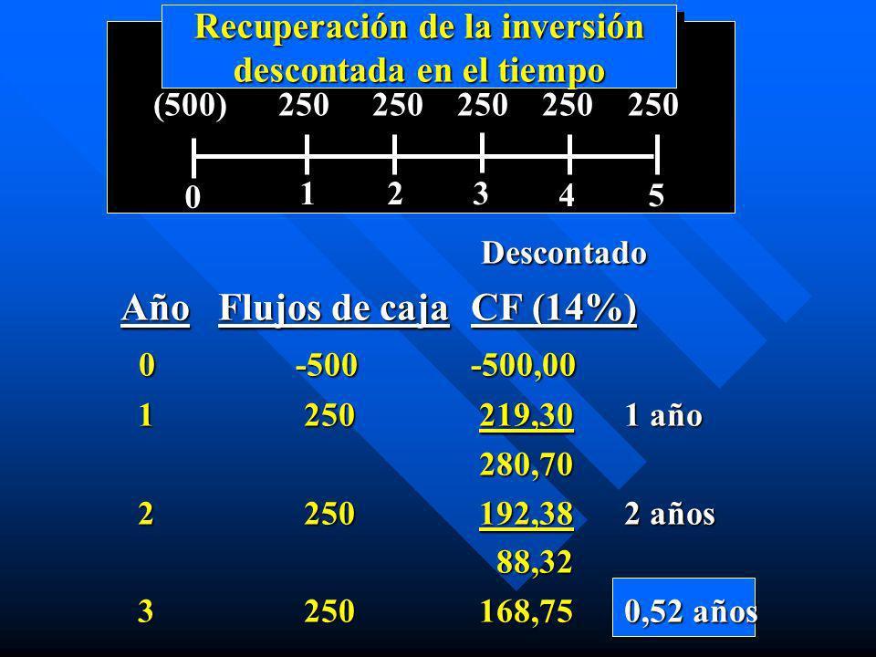 Recuperación de la inversión descontada en el tiempo 0 123 45 (500) 250 250 250 250 250 Descontado Descontado Año Flujos de cajaCF (14%) 0-500-500,00