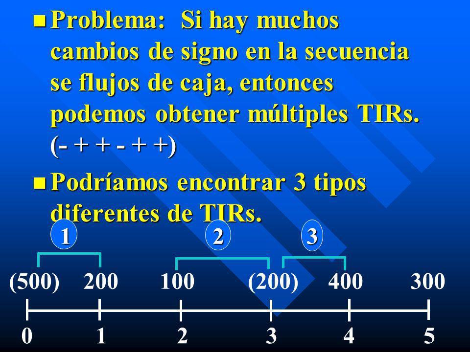 n Problema: Si hay muchos cambios de signo en la secuencia se flujos de caja, entonces podemos obtener múltiples TIRs. (- + + - + +) n Podríamos encon