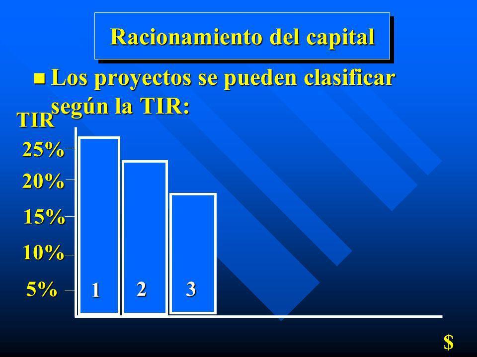 Racionamiento del capital n Los proyectos se pueden clasificar según la TIR: TIR5% 10% 15% 20% 25% $ 1 23
