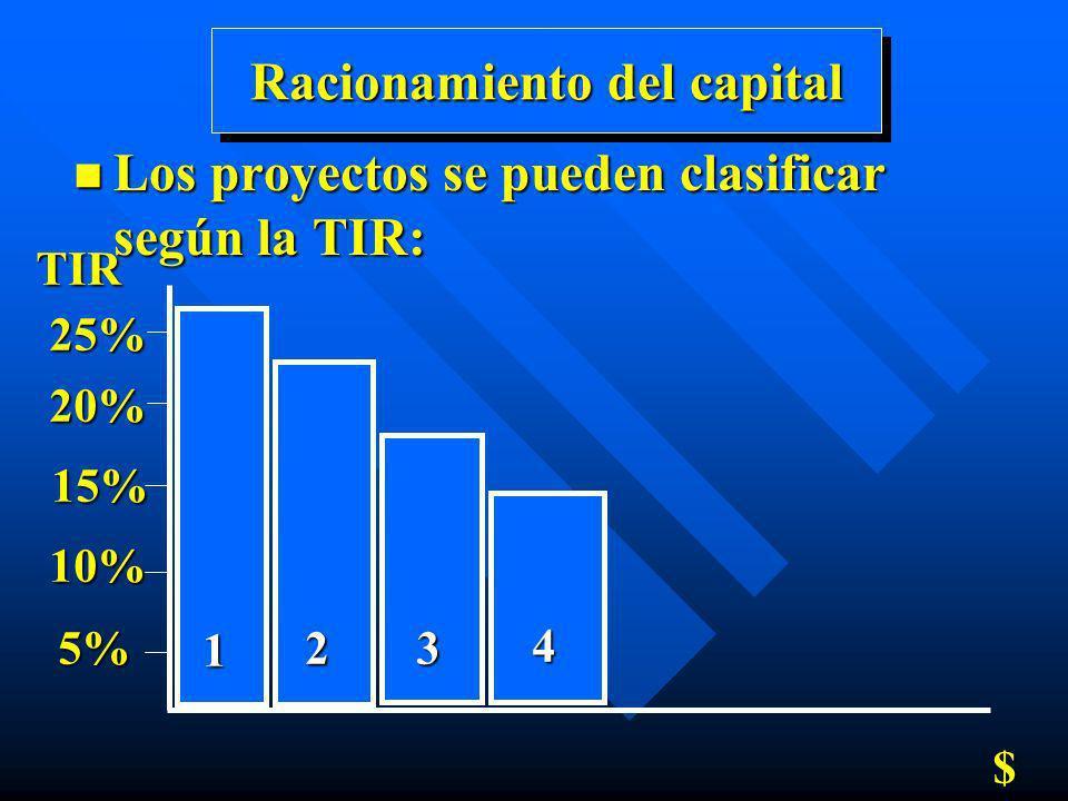 Racionamiento del capital n Los proyectos se pueden clasificar según la TIR: TIR5% 10% 15% 20% 25% $ 1 23 4