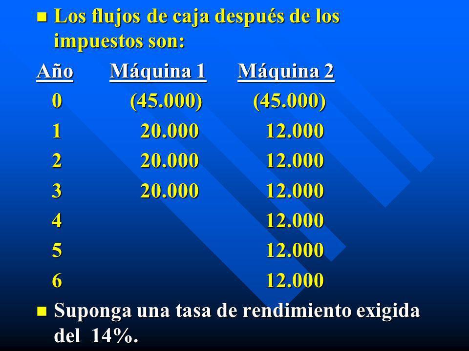 n Los flujos de caja después de los impuestos son: Año Máquina 1 Máquina 2 0 (45.000) (45.000) 0 (45.000) (45.000) 1 20.000 12.000 1 20.000 12.000 2 2