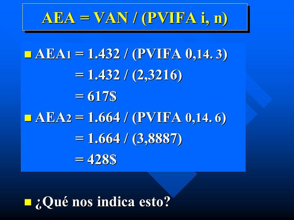 AEA = VAN / (PVIFA i, n) n AEA 1 = 1.432 / (PVIFA 0, 14. 3 ) = 1.432 / (2,3216) = 1.432 / (2,3216) = 617$ = 617$ n AEA 2 = 1.664 / (PVIFA 0,14. 6 ) =