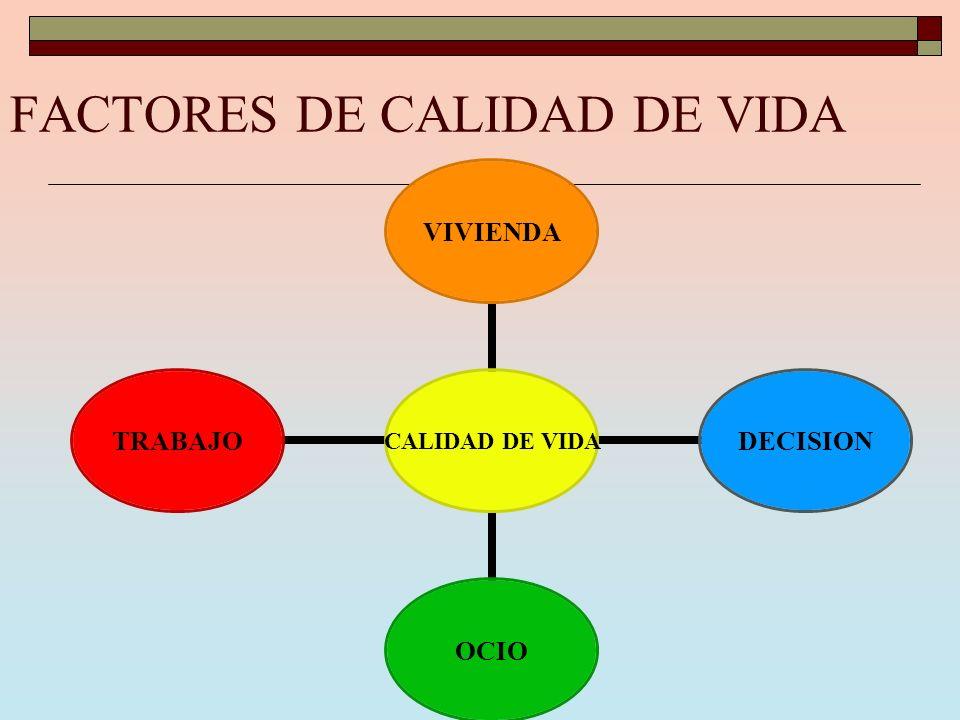 CALIDAD DE VIDA VIVIENDADECISIONOCIOTRABAJO FACTORES DE CALIDAD DE VIDA