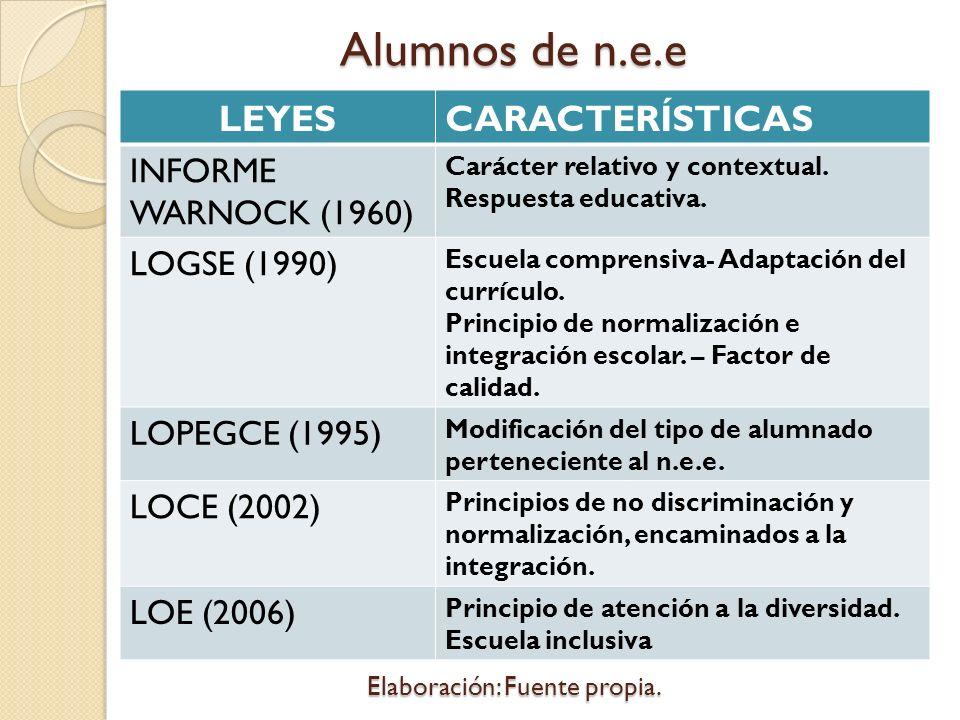 Alumnos de n.e.e Elaboración: Fuente propia. LEYESCARACTERÍSTICAS INFORME WARNOCK (1960) Carácter relativo y contextual. Respuesta educativa. LOGSE (1