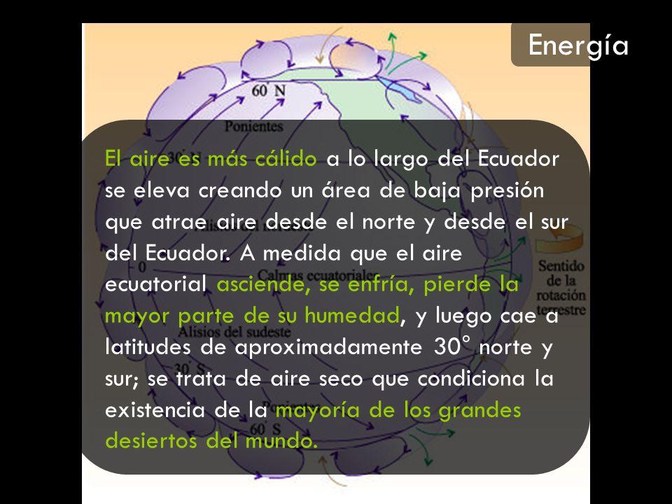 El aire es más cálido a lo largo del Ecuador se eleva creando un área de baja presión que atrae aire desde el norte y desde el sur del Ecuador. A medi