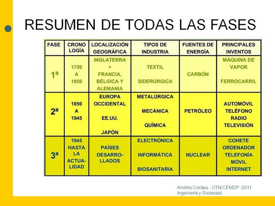 10 Andrés Cordeu - UTN/CEMDP -2011 Ingeniería y Sociedad