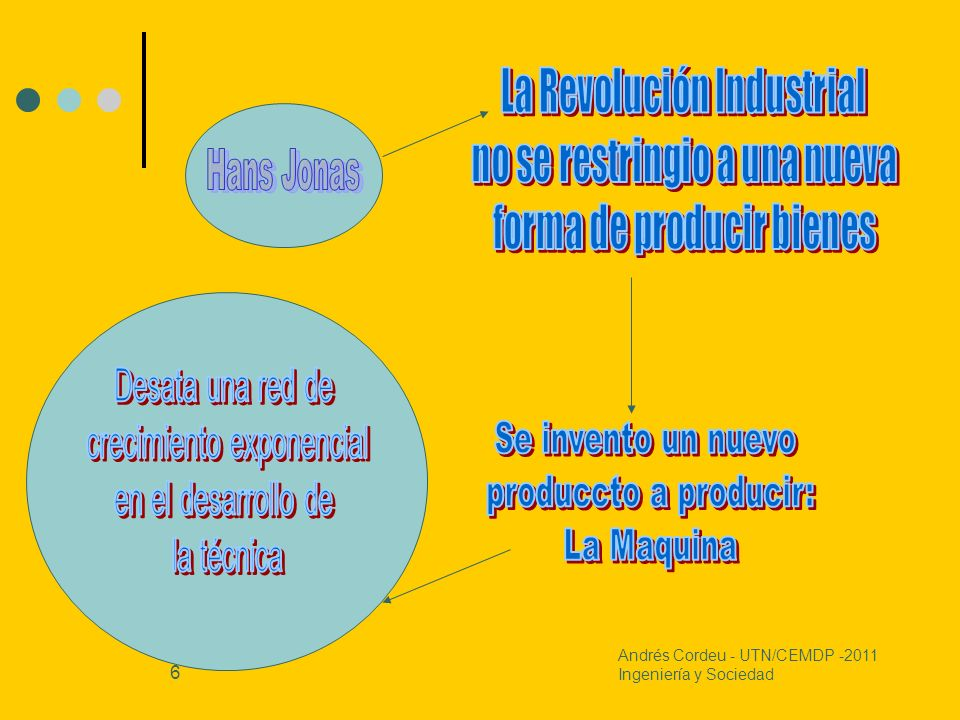 6 Andrés Cordeu - UTN/CEMDP -2011 Ingeniería y Sociedad