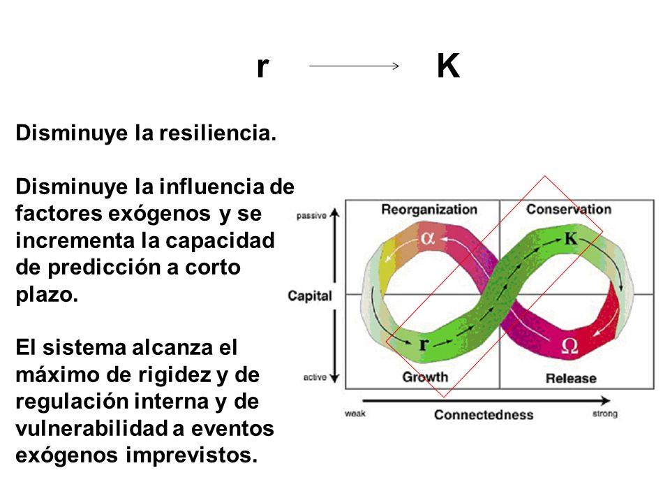 r K Disminuye la resiliencia. Disminuye la influencia de factores exógenos y se incrementa la capacidad de predicción a corto plazo. El sistema alcanz